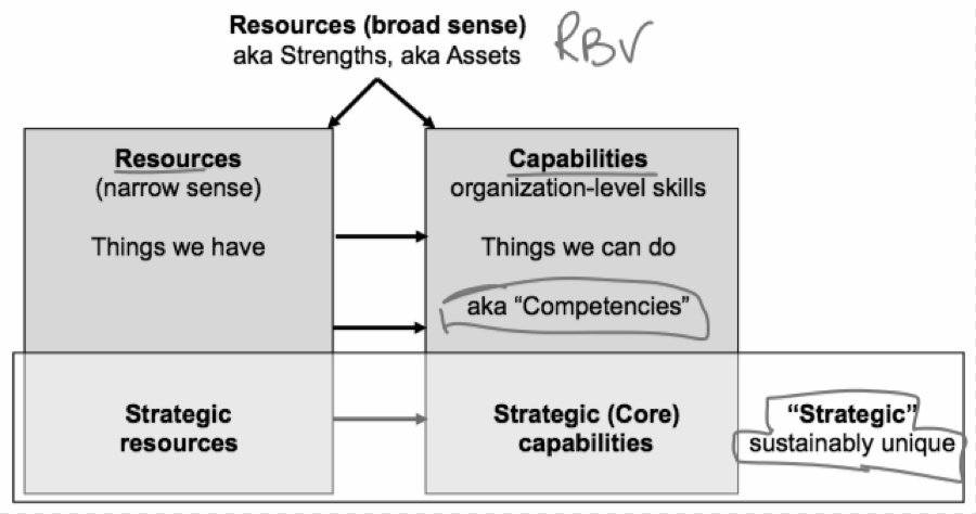 the resource based view of a firm essay The resource-based view (rbv) is a model that sees resources as key to superior firm performance if a resource exhibits vrio attributes, the resource enables the firm to gain and sustain competitive advantage.