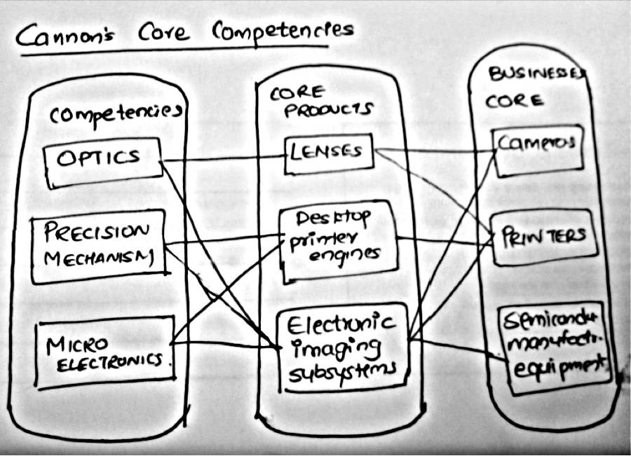 apple resource based view of firm A resource-based view emphasizes that a firm utilizes its resources and capabilities to create a competitive advantage that ultimately results in superior value creation the following diagram combines the resource-based and positioning views to illustrate the concept of competitive advantage.